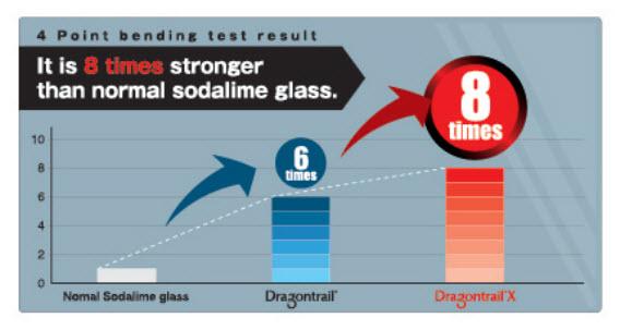 Dragontrail-Glass-vs.-Dragontrail-X-Glass
