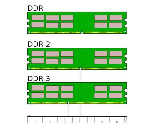 Different Notch Position for Different RAM