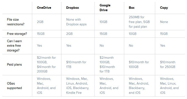 comparison of database and file storage From my reading on the topic so far, it appears to me that both, azure blob storage and file service offer the ability to store file(s) and folder(s) (i understand that bl stack overflow  azure blob storage vs file service  this post shares more details on the comparison (at the bottom):.