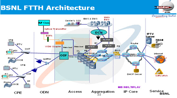Bsnl ftth broadband ont modem overview for Architecture ftth