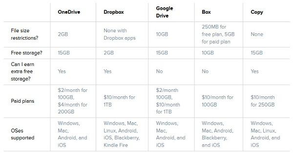 Cloud-Services-Comparison