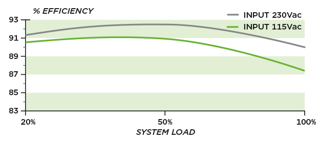 CS650M-Efficiency-Curve-or-Graph