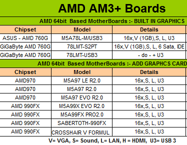 AM3-Motherboards
