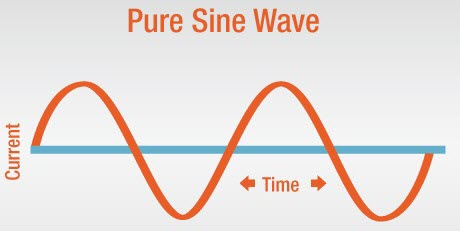 Pure-Sine-Wave