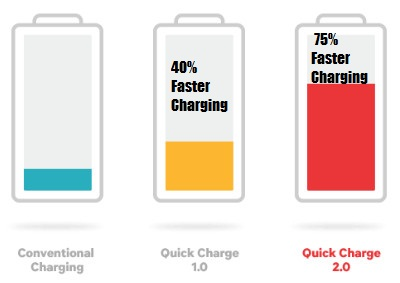 quick-charging-vs-normal-charging