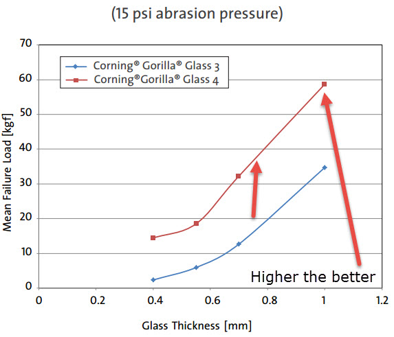 Gorilla-Glass-4-vs-Gorilla-Glass-3-Stress-Test