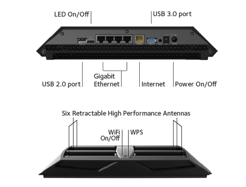 Netgear-Nighthawk-AC3200-Ports-Switches