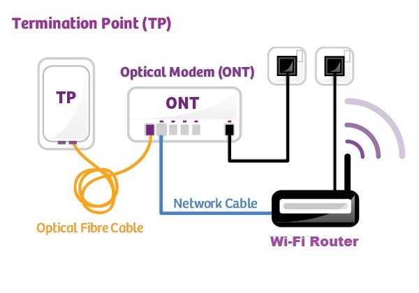 ont-modem-with-wifi-router